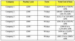 How 50 Payday Loans Compare Fernovo
