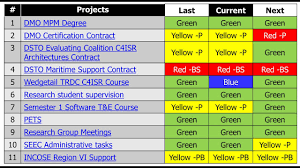 Project Status Chart Improving Project Status Reporting With Enhanced Traffic Light Charts