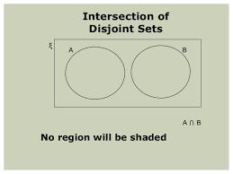 Venn Diagram Disjoint Sets Venn Diagrams