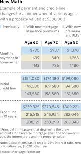 70 Cogent Reverse Mortgage Chart