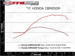 hypermiling your sprockets page 3 honda cbr250r forum honda it is only half the max torque if you the gashand to release only half the torque all diagrams i ve seen showing it like this
