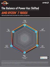 Amd Ryzen 7 1800x Desktop Processor Yd180xbcaewof