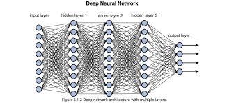 Deep Neural Network Training Deep Neural Networks Towards Data Science