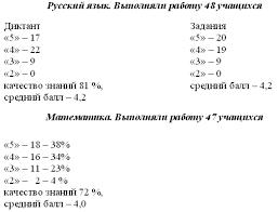 publ  Обучение в начальной школе осуществлялось по программам Школа России Перспективная начальная школа в результате которого были сформированы ключевые