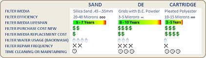 Best Pool Filter Sand De Or Cartridge