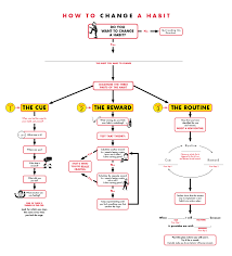 proven steps to break a bad habit out the cravings how to change a habit flowchart
