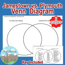 Jamestown And Plymouth Comparison Chart Jamestown Vs Plymouth Worksheets Teaching Resources Tpt