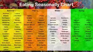 Eating Seasonally Chart Improve Your Health With Seasonal