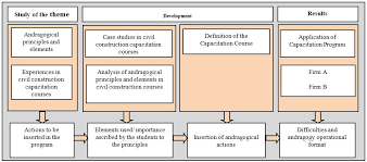 The Use Of Andragogy In Civil Construction Capacity Building