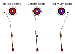 "Archery Quotes Custom Who Wrote The First ""Useful"" Archery Manual Muslim Heritage"