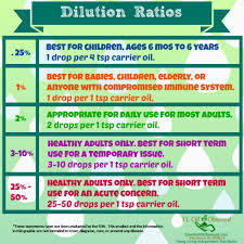 Dilution Chart For Young Living Essential Oils Vitaflex Essential Oil Obsessed