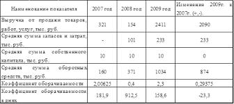 Дипломная работа Управление собственным капиталом В 2009г по сравнению с 2007г деловая активность предприятия повысилась на 0 29375 Собственный капитал в 2009г по сравнению с 2007г не изменился и