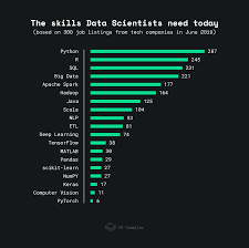 What Are Some Job Skills How To Become More Marketable As A Data Scientist
