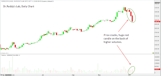 Dr Reddy Technical Chart Dr Reddys Lab Another Interesting Case Study Mapping Markets