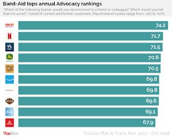 Band Aid Tops Annual Advocacy Rankings Yougov
