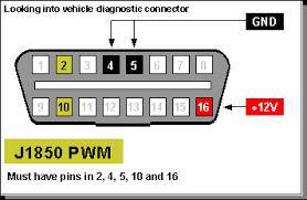 onboarddiagnostics com obd ii network standards j1850 pwm pinout
