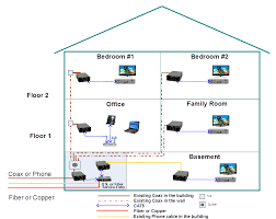 untitled document flexible method for delivery ftth services