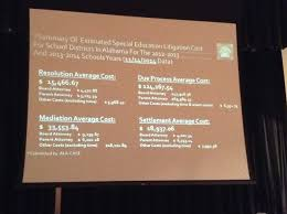 alabama school connection why change due process attorneys fees here s a better look at the information in the slide a number of special education