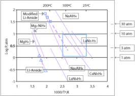 Liquid Ammonia Density Chart Hydrogen Storage Wikipedia