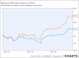 Ewj Chart Japans Stock Market Crushes Others In 4q Heres How To