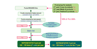 Flow Chart For Selecting Representative Foods For Chemical
