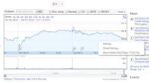 Finance Charts Google Solved Stock Charts On Google Com Finance Adobe Support