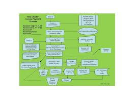 Procedure Flow Chart Template Word 40 Fantastic Flow Chart Templates Word Excel Power Point