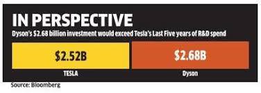 Tesla Electric Car James Dyson Has 1 Billion To Clean Out