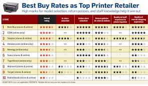 Photo Printer Comparison Chart Printers Best Places To Buy Pcworld