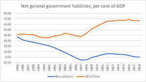 Debt Chart Thoughts Prompted By A Government Debt Chart Croaking