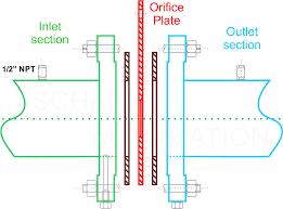 Orifice Meter Basics Scharf Automation Pvt Ltd