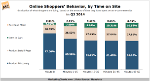 What Are Shoppers Doing In Their First Hour On An E Commerce