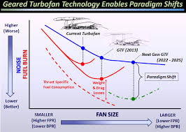 pratt and whitney pw1100g geared turbofan engine the flying engineer gtf technology chris huges nasa