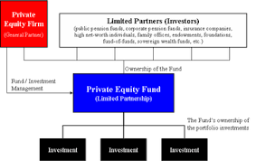 Fund Structure Chart Private Equity Fund Wikipedia