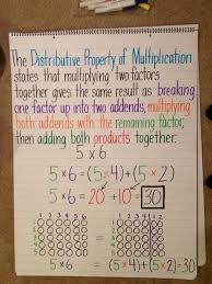Properties Of Multiplication Chart Distributive Property Of Multiplication Fifth Grade Math