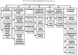 Курсовая работа Методы финансового стимулирования  Существует множество классификаций предпринимательской деятельности по различным характерным признакам В теории и практике самой распространенной можно