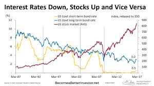 Interest Rates Down Stocks Up And Vice Versa Chart Of The