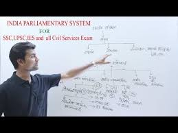 Indian Parliament Structure Chart