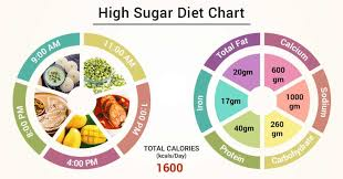 High And Low Blood Sugar Levels Chart Diet Chart For High Sugar Patient High Sugar Diet Chart
