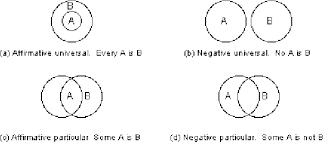Venn Euler Diagram Problems Basic Euler Diagrams For The Four Aristotelian Propositions