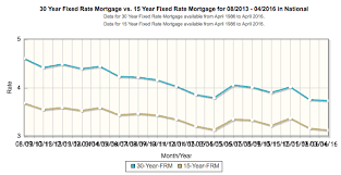 30 Year Fixed Rate Mortgage Chart Historical Mortgage Rates At 3 Year Lows Refinance Check Time Again