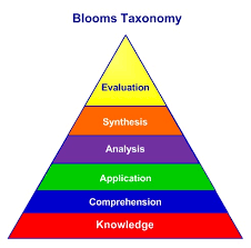 Bloom Taxonomy Of Learning Chart Blooms Taxonomy Learning Classification System
