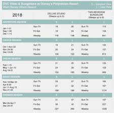 Wyndham Timeshare Points Chart Wyndham Timeshare Points Chart Best Picture Of Chart