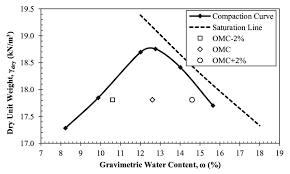 Standard Proctor Compaction Test Results For The Oum Ncma
