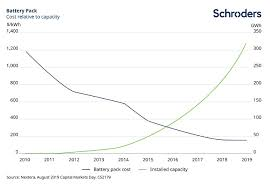 Energy Cost Chart Energy Storage Eight Things Investors Need To Know
