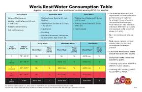 Army Hydration Chart Work Rest Table