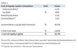 What Percentage Of Sirius Xms Stock Price Can Be Attributed