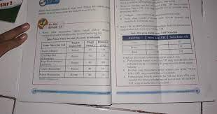 Soal matematika smp kelas 7 semester 1 & 2 dan pembahasannya kurikulum 2013 ini dalam bentuk pilihan ganda yang bisa digunakan untuk lat. Jawaban Matematika Kelas 7 Semester 2 Hal 10 Bahas Soal