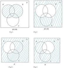 Venn Diagram A U B Venn Diagram For Aub Under Fontanacountryinn Com