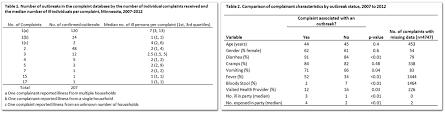Foodborne Illness Complaint System |